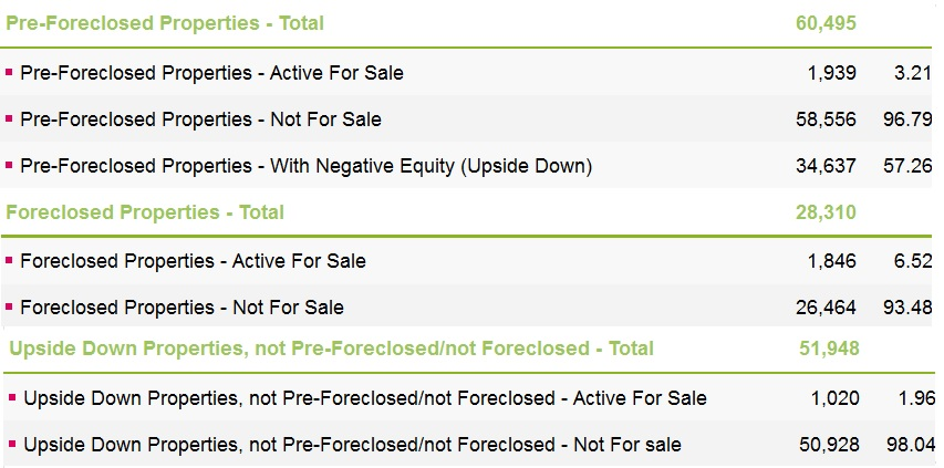 Miami Dade Foreclosure Statistics, Short Sale, AntlopMiami